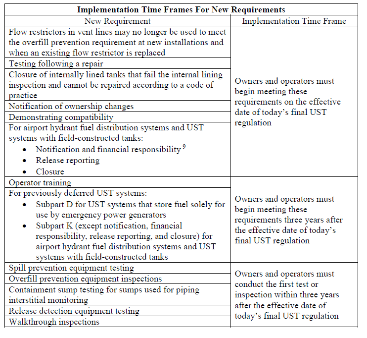 Chart of Implementation Time Frames for New Requirements